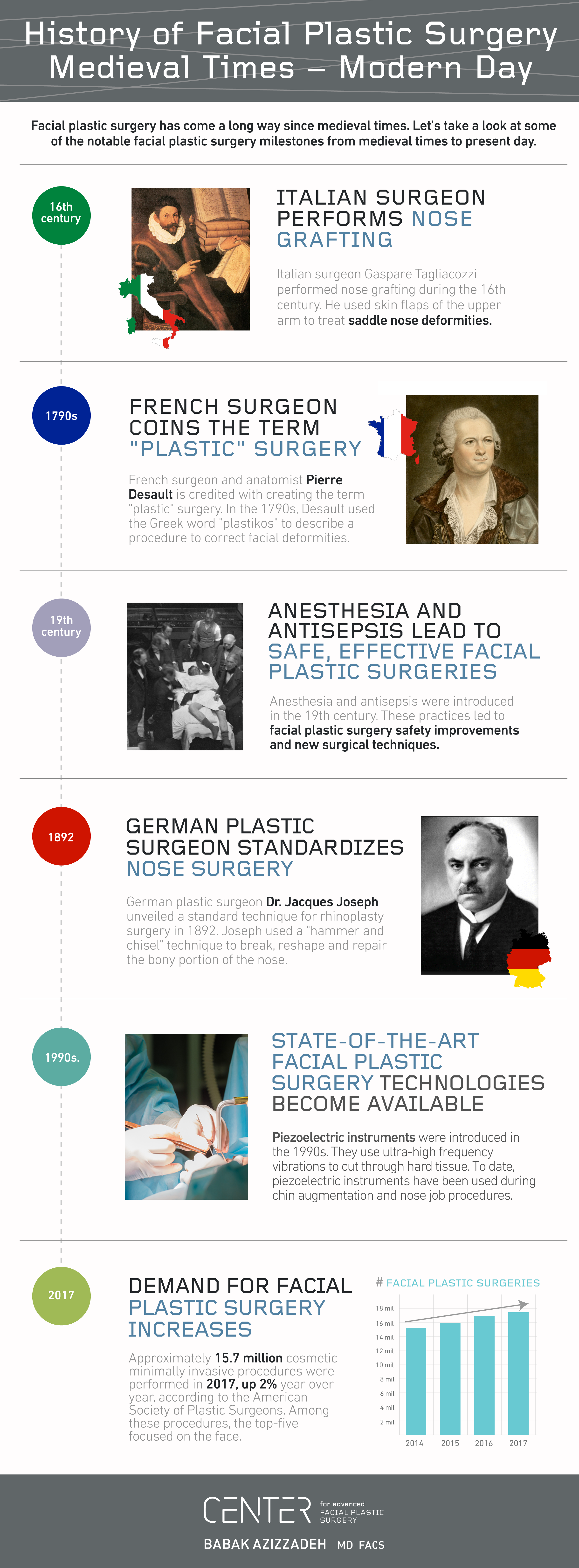History of Facial Plastic Surgery: Medieval Times – Modern Day