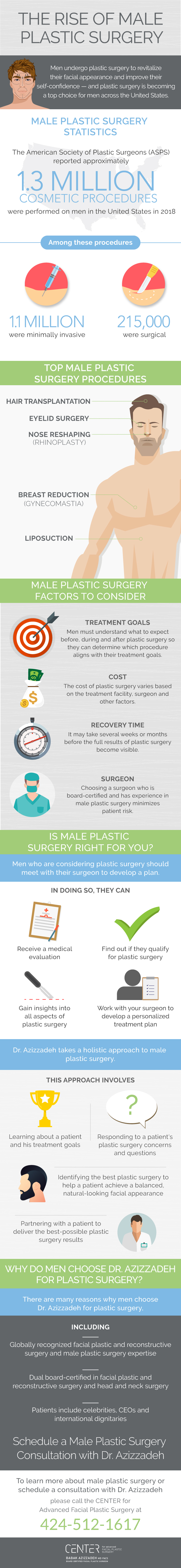 Male Plastic Surgery Infographic