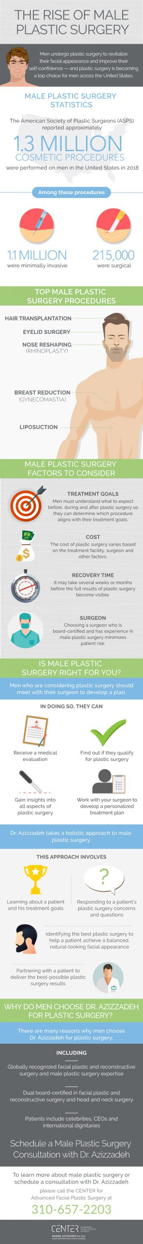 The rise of male plastic surgery